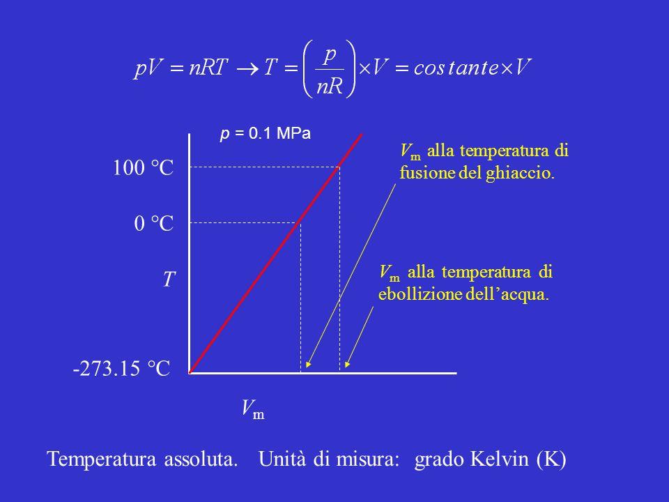 VmVm T 0 °C 100 °C -273.15 °C p = 0.1 MPa V m alla temperatura di fusione del ghiaccio. V m alla temperatura di ebollizione dellacqua. Temperatura ass