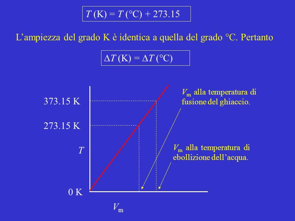 VmVm T V m alla temperatura di fusione del ghiaccio. V m alla temperatura di ebollizione dellacqua. 273.15 K 373.15 K 0 K T (K) = T (°C) T (K) = T (°C