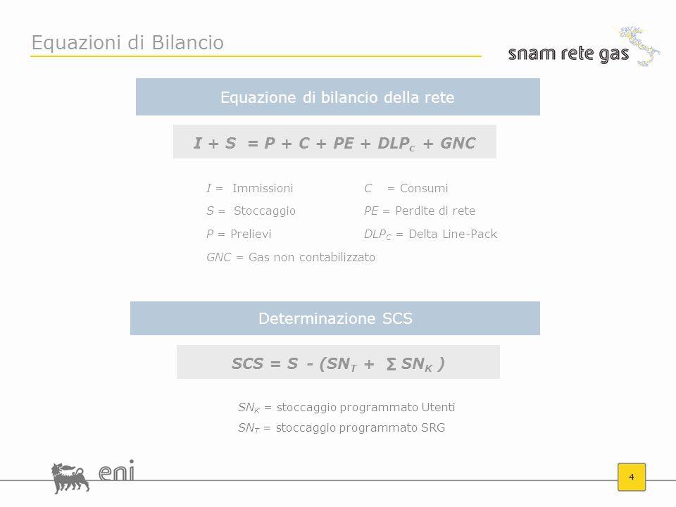 4 Equazioni di Bilancio I + S = P + C + PE + DLP c + GNC Equazione di bilancio della rete I = ImmissioniC= Consumi S = StoccaggioPE = Perdite di rete