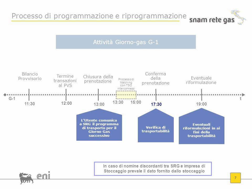 7 Processo di programmazione e riprogrammazione LUtente comunica a SRG il programma di trasporto per il Giorno Gas successivo Verifica di trasportabil