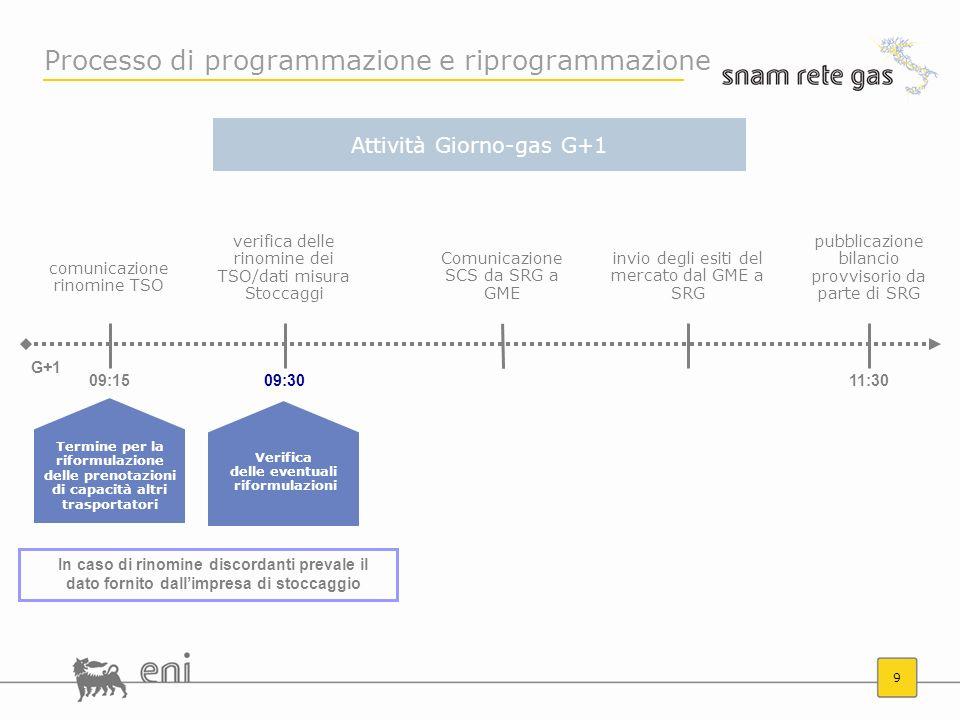 9 pubblicazione bilancio provvisorio da parte di SRG 11:30 G+1 invio degli esiti del mercato dal GME a SRG Comunicazione SCS da SRG a GME verifica del