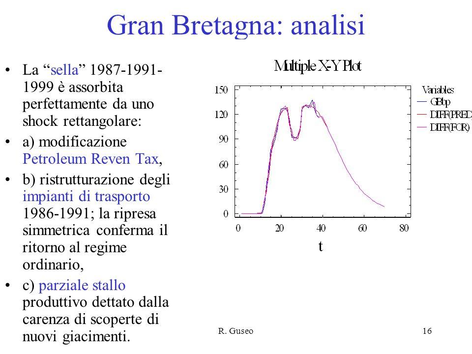 R. Guseo16 Gran Bretagna: analisi La sella 1987-1991- 1999 è assorbita perfettamente da uno shock rettangolare: a) modificazione Petroleum Reven Tax,