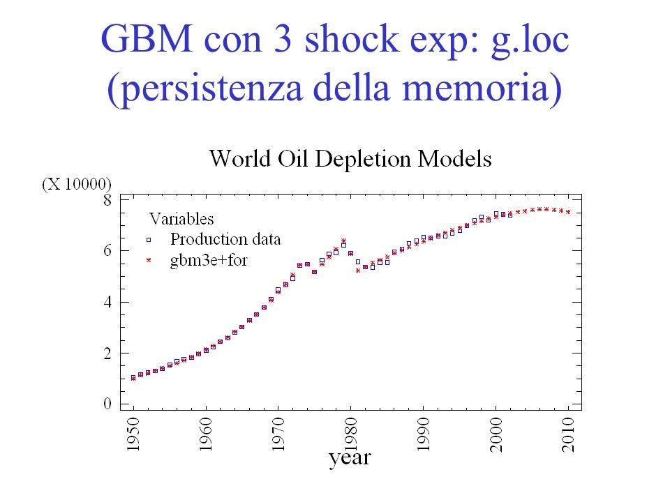 R. Guseo24 GBM con 3 shock exp: g.loc (persistenza della memoria)