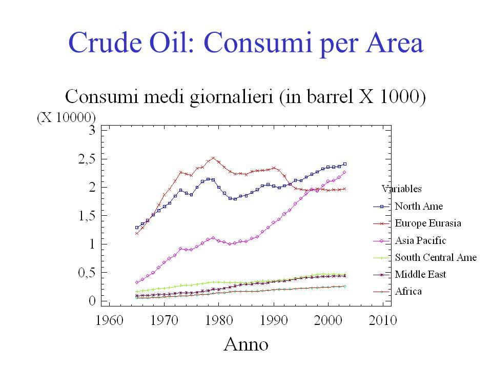 R. Guseo29 Crude Oil: Consumi per Area