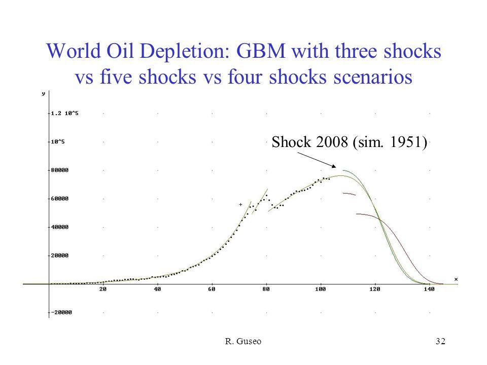 R. Guseo32 World Oil Depletion: GBM with three shocks vs five shocks vs four shocks scenarios Shock 2008 (sim. 1951)