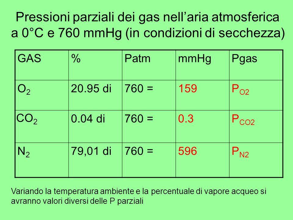 Pressioni parziali dei gas nellaria atmosferica a 0°C e 760 mmHg (in condizioni di secchezza) GAS%PatmmmHgPgas O2O2 20.95 di760 =159P O2 CO 2 0.04 di7
