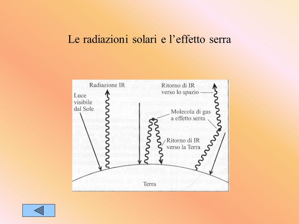 Le radiazioni solari e leffetto serra