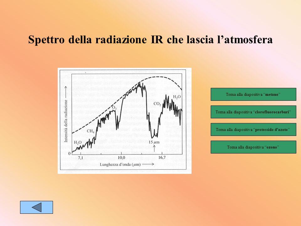 Spettro della radiazione IR che lascia latmosfera Torna alla diapositiva protossido dazoto Torna alla diapositiva metano Torna alla diapositiva ozono Torna alla diapositiva clorofluorocarburi