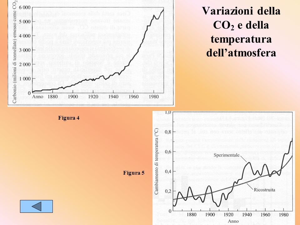 Variazioni della CO 2 e della temperatura dellatmosfera Figura 4 Figura 5