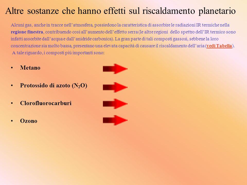 Altre sostanze che hanno effetti sul riscaldamento planetario Alcuni gas, anche in tracce nellatmosfera, possiedono la caratteristica di assorbire le
