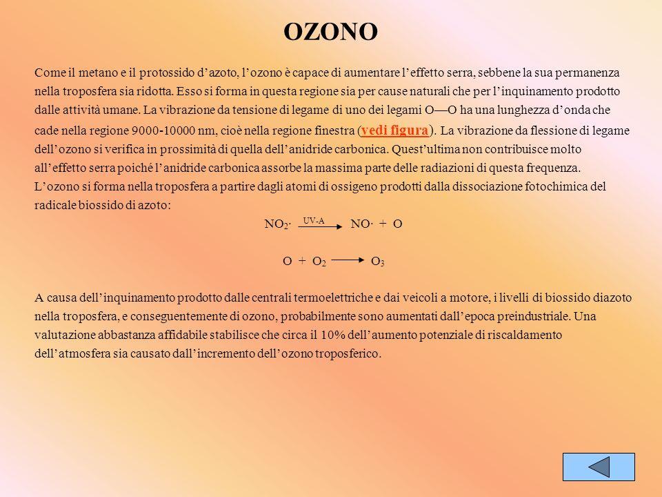 OZONO Come il metano e il protossido dazoto, lozono è capace di aumentare leffetto serra, sebbene la sua permanenza nella troposfera sia ridotta. Esso