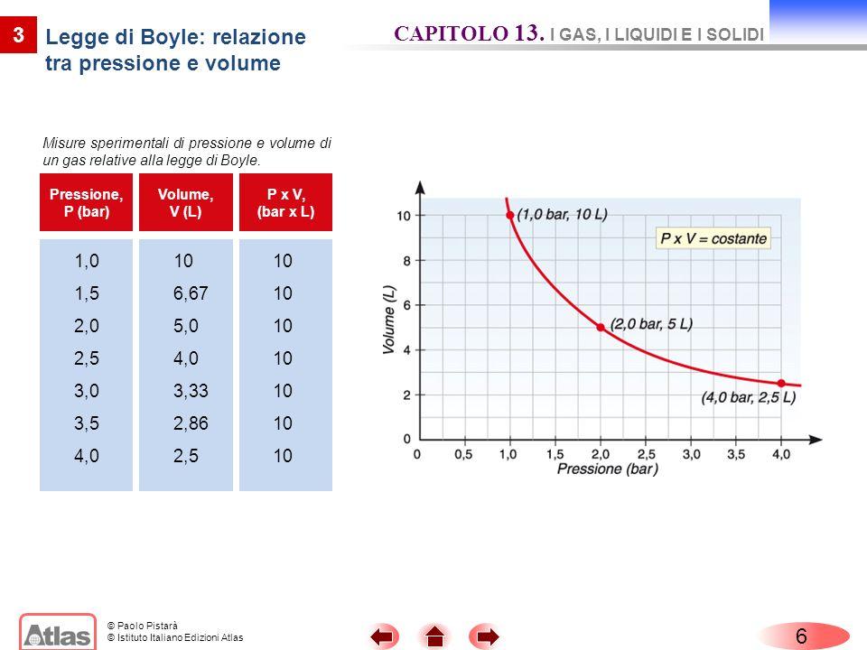 © Paolo Pistarà © Istituto Italiano Edizioni Atlas 6 3 Legge di Boyle: relazione tra pressione e volume CAPITOLO 13. I GAS, I LIQUIDI E I SOLIDI Press