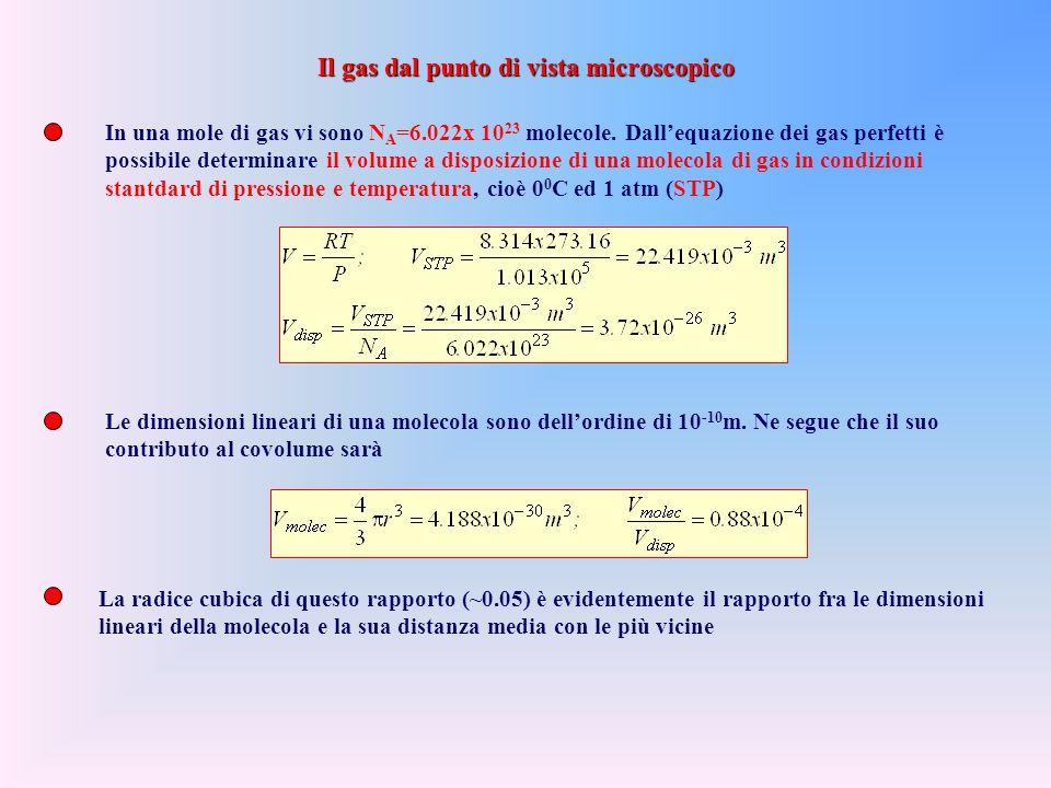 In una mole di gas vi sono N A =6.022x 10 23 molecole.