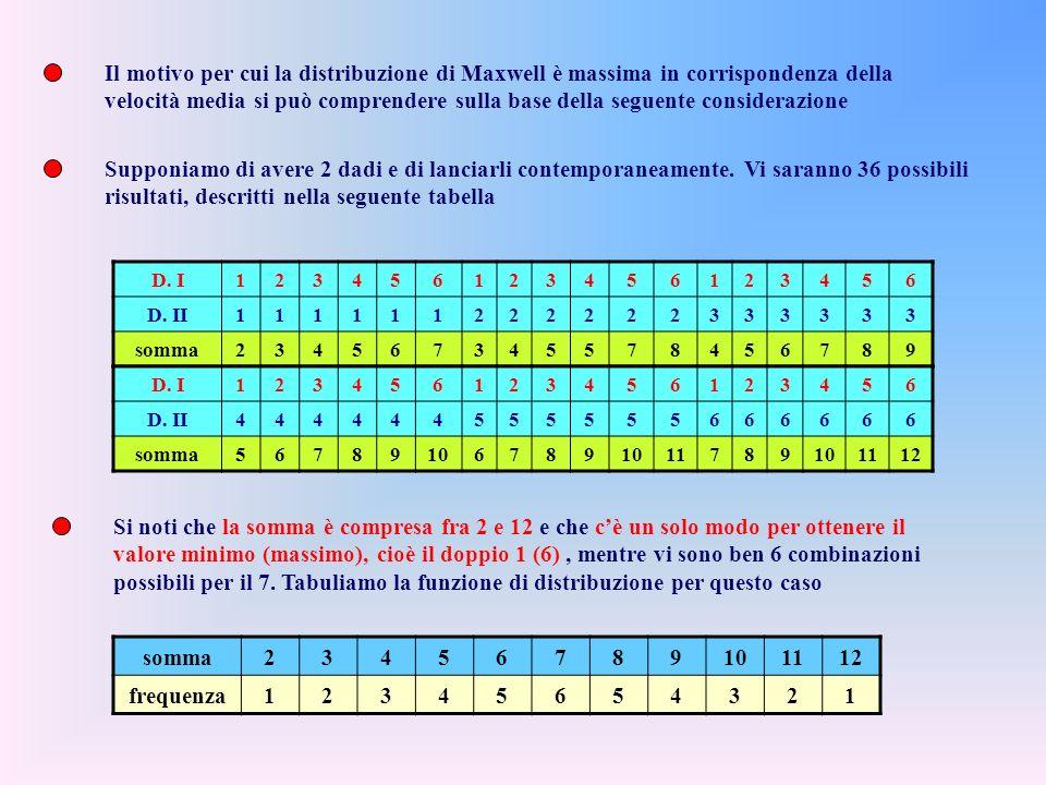 Il motivo per cui la distribuzione di Maxwell è massima in corrispondenza della velocità media si può comprendere sulla base della seguente considerazione Supponiamo di avere 2 dadi e di lanciarli contemporaneamente.