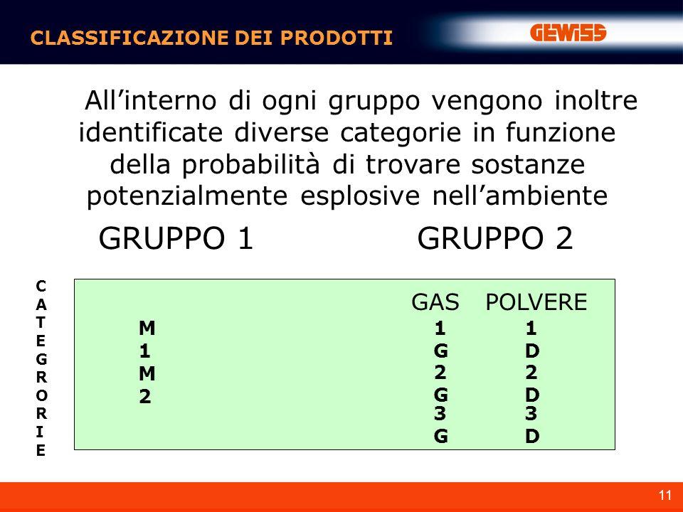 11 CLASSIFICAZIONE DEI PRODOTTI Allinterno di ogni gruppo vengono inoltre identificate diverse categorie in funzione della probabilità di trovare sostanze potenzialmente esplosive nellambiente GRUPPO 1GRUPPO 2 M1M1 M2M2 1G1G 2G2G 3G3G 1D1D 2D2D 3D3D CATEGRORIECATEGRORIE GASPOLVERE