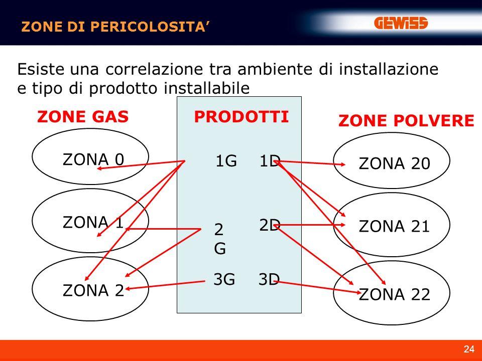 24 ZONE DI PERICOLOSITA Esiste una correlazione tra ambiente di installazione e tipo di prodotto installabile ZONA 0 ZONA 2 ZONA 1 ZONE GAS ZONA 20 ZONA 22 ZONA 21 ZONE POLVERE PRODOTTI 3G3D 2G2G 2D 1G1D