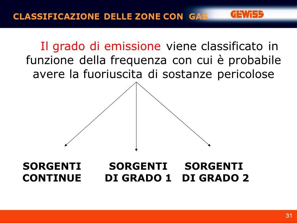 31 CLASSIFICAZIONE DELLE ZONE CON GAS Il grado di emissione viene classificato in funzione della frequenza con cui è probabile avere la fuoriuscita di sostanze pericolose SORGENTI CONTINUE SORGENTI DI GRADO 1 SORGENTI DI GRADO 2