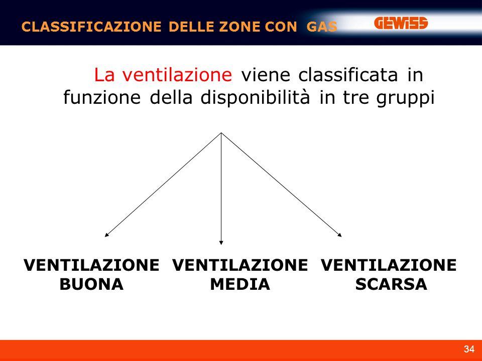 34 CLASSIFICAZIONE DELLE ZONE CON GAS La ventilazione viene classificata in funzione della disponibilità in tre gruppi VENTILAZIONE BUONA VENTILAZIONE MEDIA VENTILAZIONE SCARSA