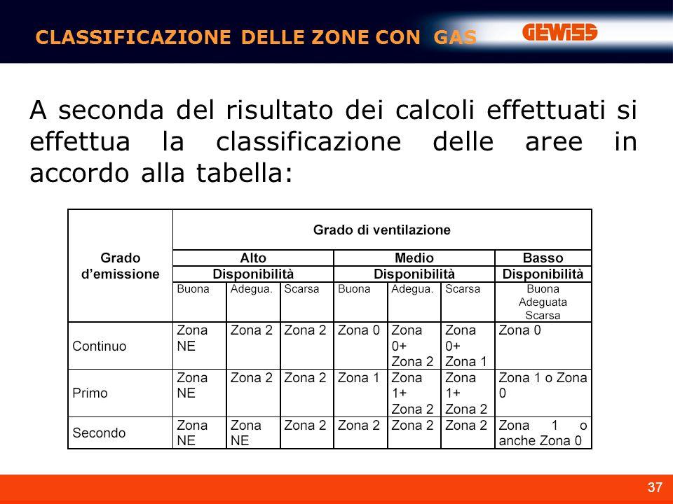 37 A seconda del risultato dei calcoli effettuati si effettua la classificazione delle aree in accordo alla tabella: CLASSIFICAZIONE DELLE ZONE CON GAS