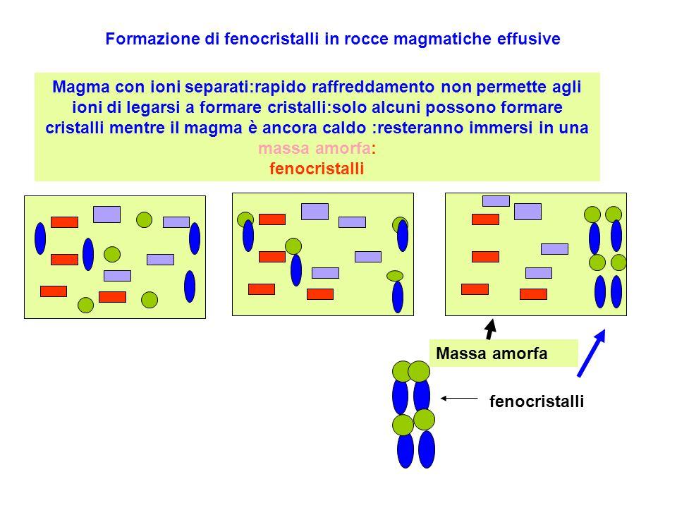 Formazione di fenocristalli in rocce magmatiche effusive Magma con ioni separati:rapido raffreddamento non permette agli ioni di legarsi a formare cri