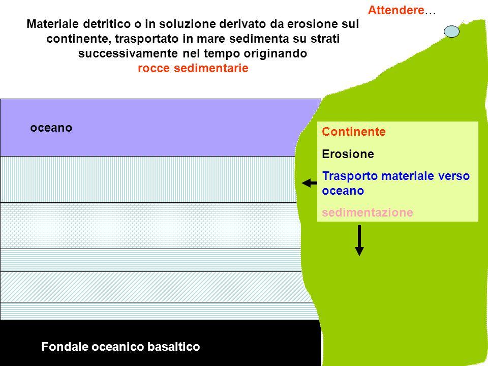 Fondale oceanico basaltico oceano Continente Erosione Trasporto materiale verso oceano sedimentazione Materiale detritico o in soluzione derivato da e