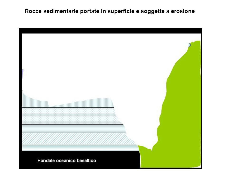 Rocce sedimentarie portate in superficie e soggette a erosione
