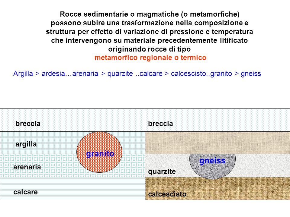 Rocce sedimentarie o magmatiche (o metamorfiche) possono subire una trasformazione nella composizione e struttura per effetto di variazione di pressio