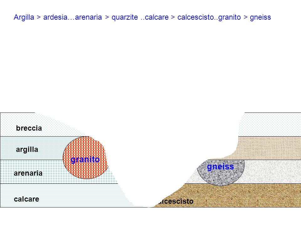 calcare arenaria argilla breccia granito calcescisto quarzite ardesia breccia gneiss Argilla > ardesia…arenaria > quarzite..calcare > calcescisto..gra