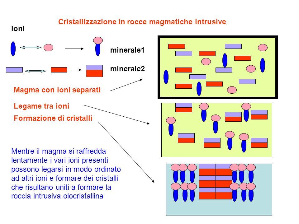 Cristallizzazione in rocce magmatiche intrusive minerale1 minerale2 Magma con ioni separati Legame tra ioni Formazione di cristalli Mentre il magma si
