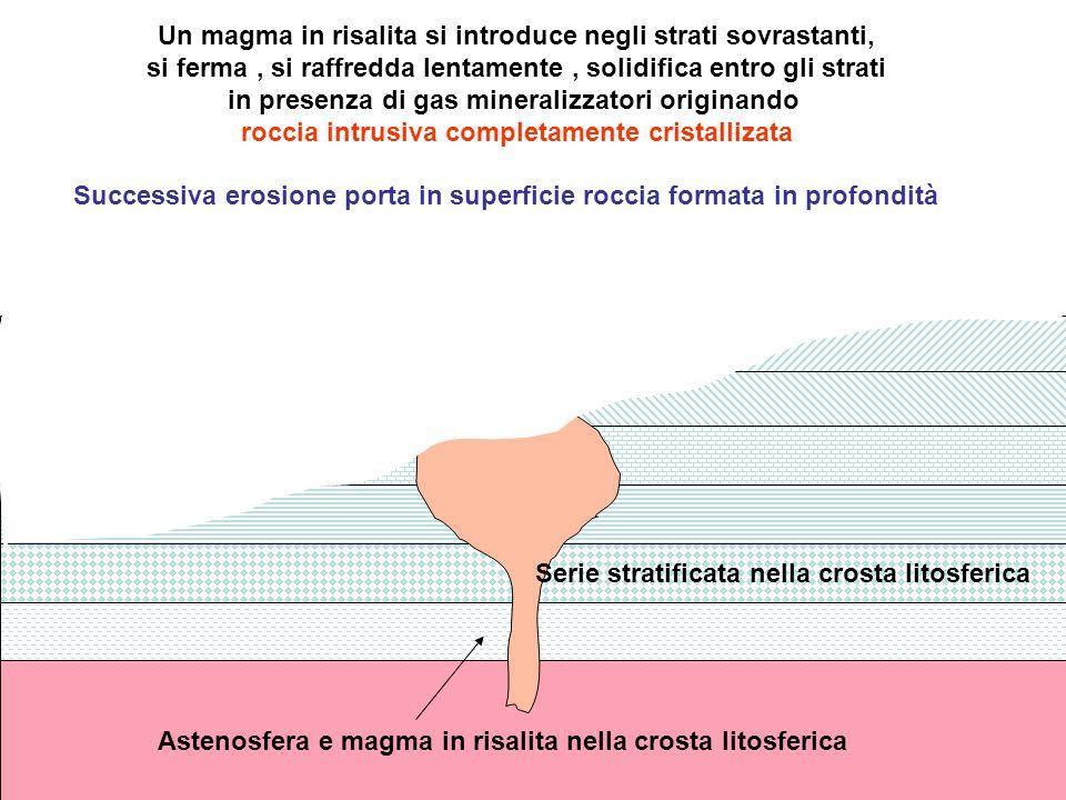 Astenosfera e magma in risalita nella crosta litosferica Un magma in risalita si introduce negli strati sovrastanti, si ferma, si raffredda lentamente