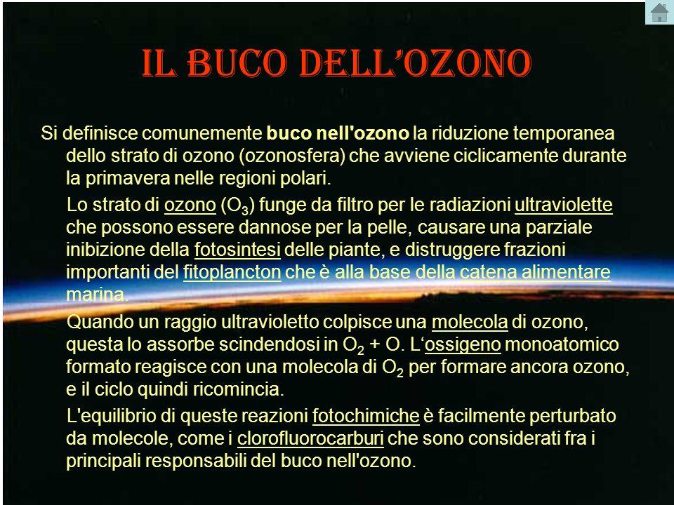 IL BUCO DELLOZONO Si definisce comunemente buco nell'ozono la riduzione temporanea dello strato di ozono (ozonosfera) che avviene ciclicamente durante