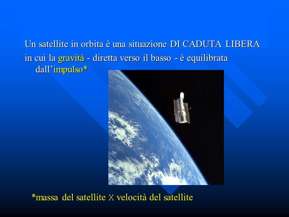 Caduta libera 1 commento Un satellite in orbita è una situazione DI CADUTA LIBERA in cui la gravità - diretta verso il basso - è equilibrata dallimpulso* *massa del satellite X velocità del satellite