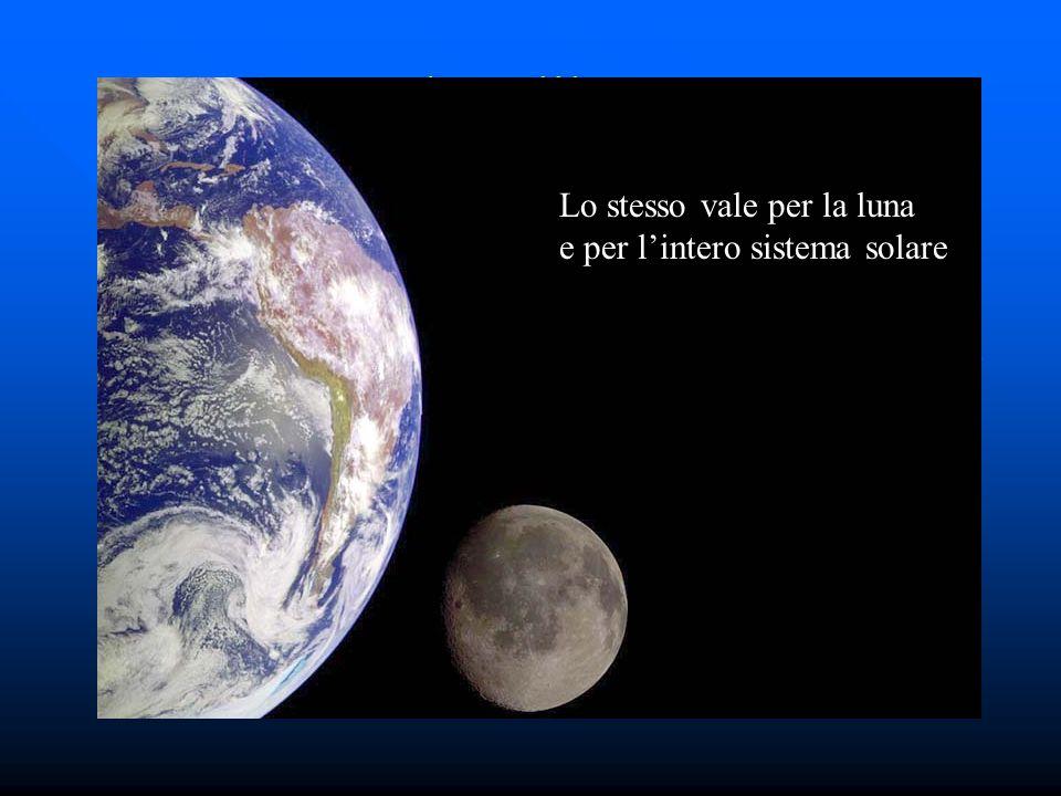 Caduta libera 2 Lo stesso vale per la luna e per lintero sistema solare