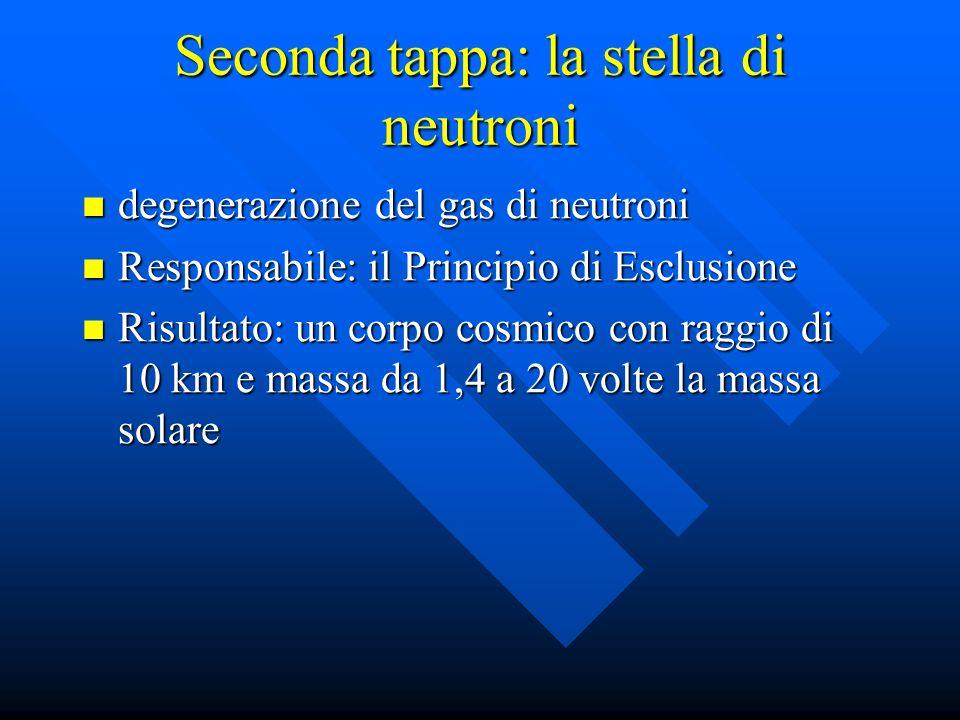 degenerazione del gas di neutroni degenerazione del gas di neutroni Responsabile: il Principio di Esclusione Responsabile: il Principio di Esclusione Risultato: un corpo cosmico con raggio di 10 km e massa da 1,4 a 20 volte la massa solare Risultato: un corpo cosmico con raggio di 10 km e massa da 1,4 a 20 volte la massa solare