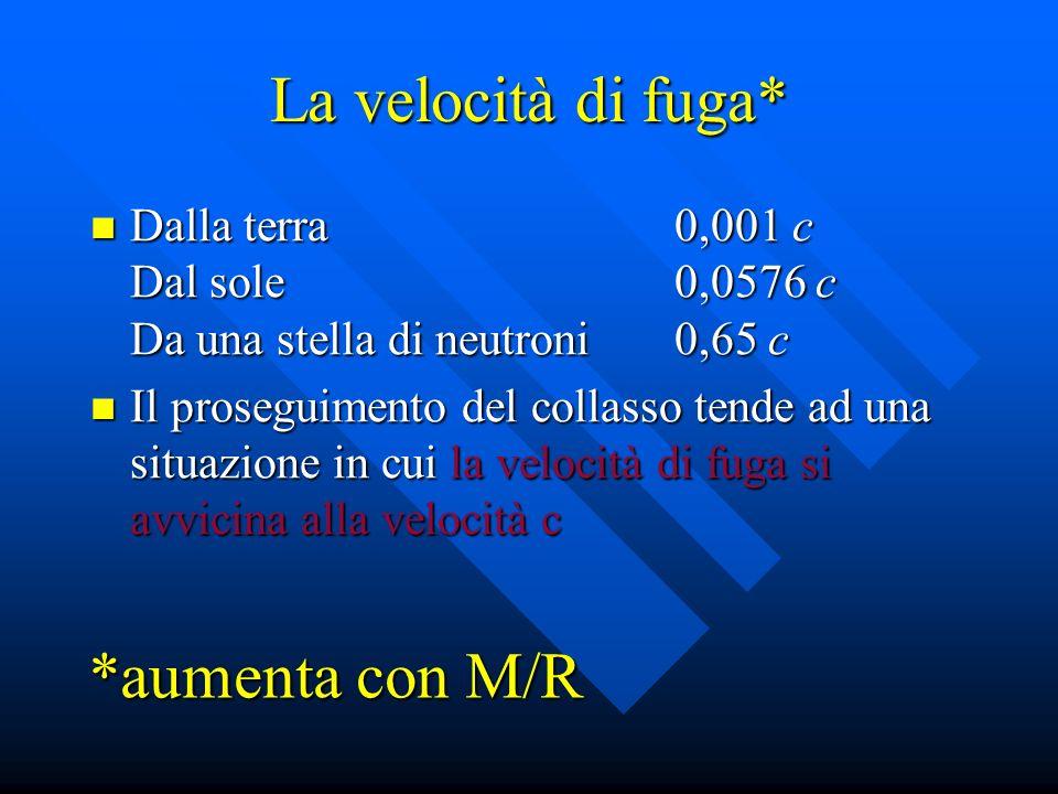 La velocità di fuga* Dalla terra0,001 c Dal sole0,0576 c Da una stella di neutroni0,65 c Dalla terra0,001 c Dal sole0,0576 c Da una stella di neutroni0,65 c Il proseguimento del collasso tende ad una situazione in cui la velocità di fuga si avvicina alla velocità c Il proseguimento del collasso tende ad una situazione in cui la velocità di fuga si avvicina alla velocità c *aumenta con M/R