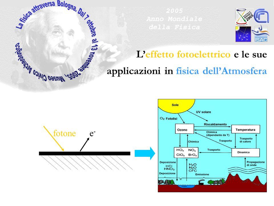 Leffetto fotoelettrico e le sue applicazioni in fisica dellAtmosfera fotonee-e-