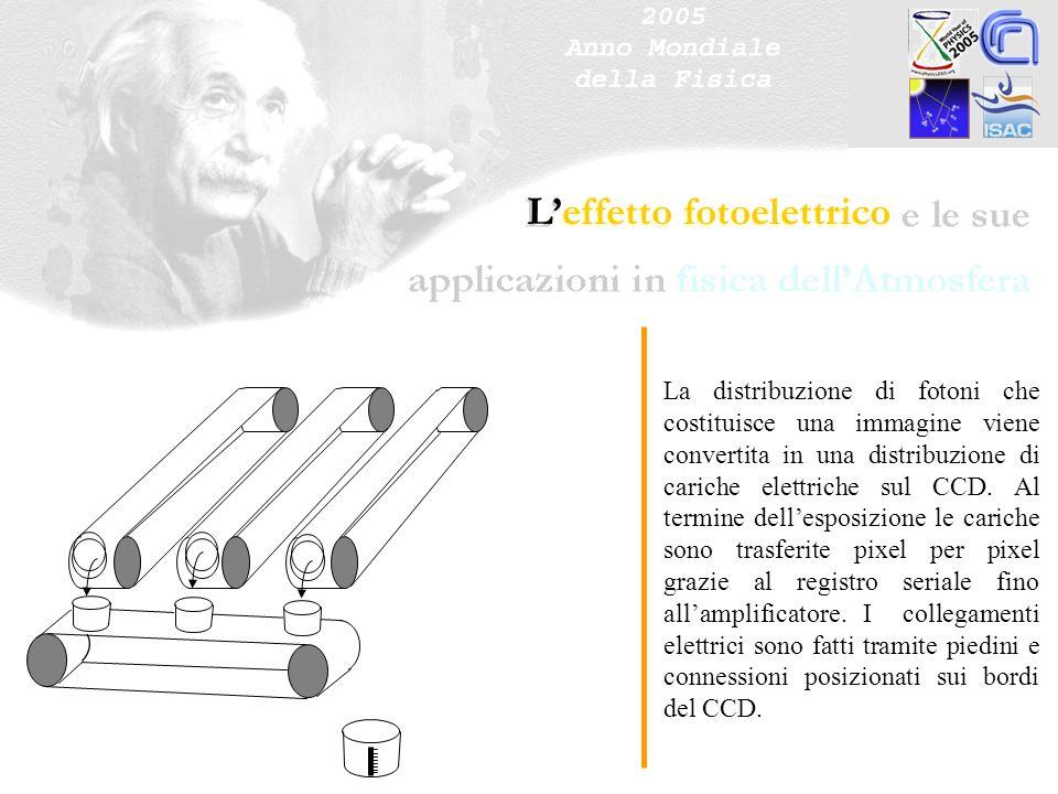 Leffetto fotoelettrico La distribuzione di fotoni che costituisce una immagine viene convertita in una distribuzione di cariche elettriche sul CCD. Al
