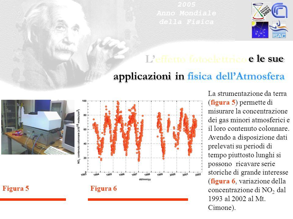e le sue applicazioni in fisica dellAtmosfera La strumentazione da terra (figura 5) permette di misurare la concentrazione dei gas minori atmosferici