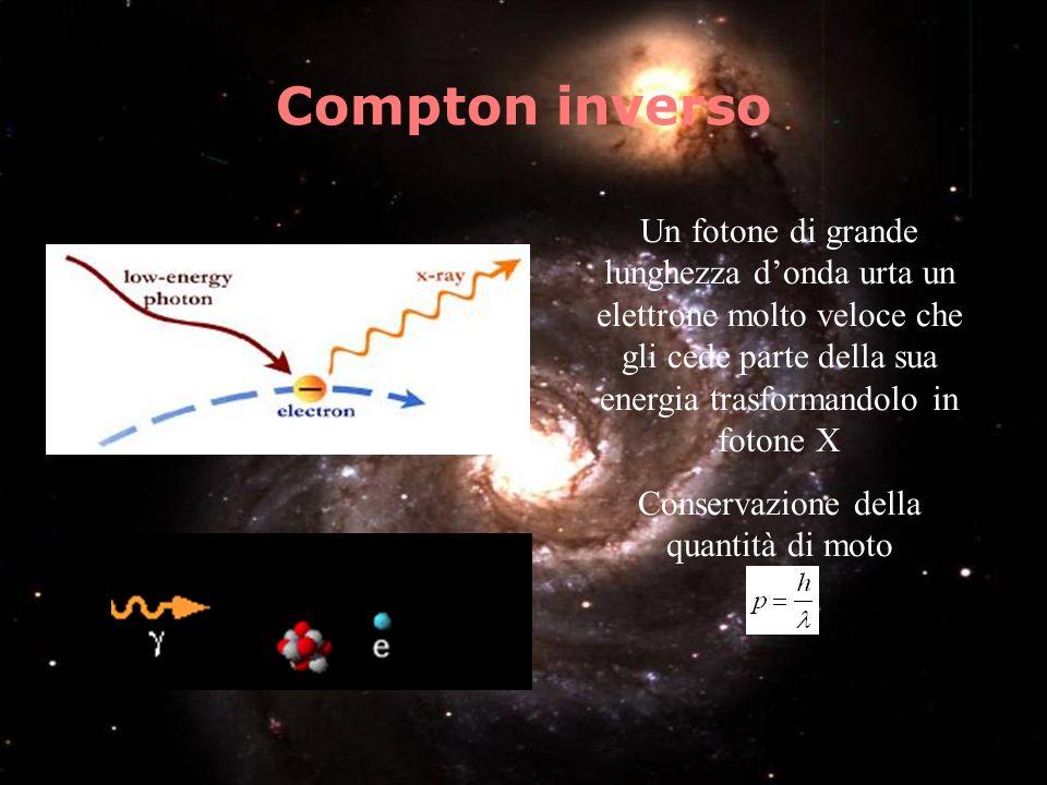 Compton inverso Un fotone di grande lunghezza donda urta un elettrone molto veloce che gli cede parte della sua energia trasformandolo in fotone X Con