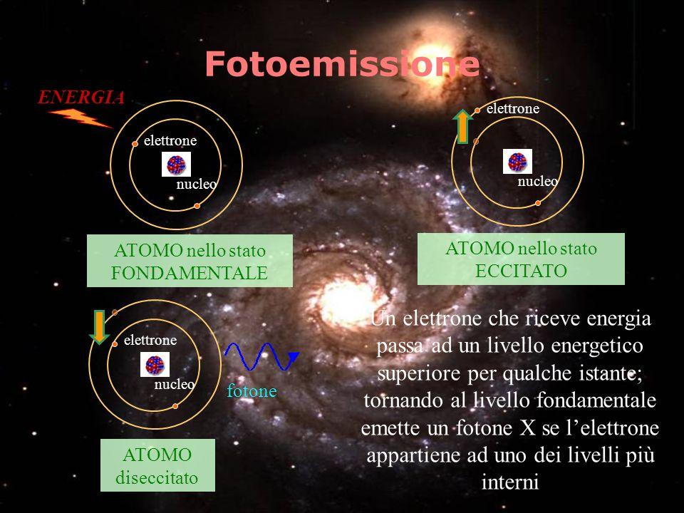 Fotoemissione nucleo elettrone ENERGIA ATOMO nello stato FONDAMENTALE nucleo elettrone ATOMO nello stato ECCITATO nucleo ATOMO diseccitato fotone elet