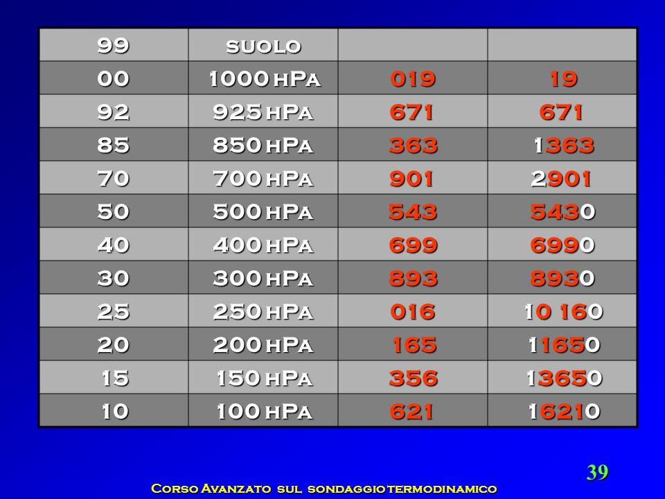 Corso Avanzato sul sondaggio termodinamico 39 99suolo 00 1000 hPa 01919 92 925 hPa 671671 85 850 hPa 363 1363 70 700 hPa 901 2901 50 500 hPa 543 5430