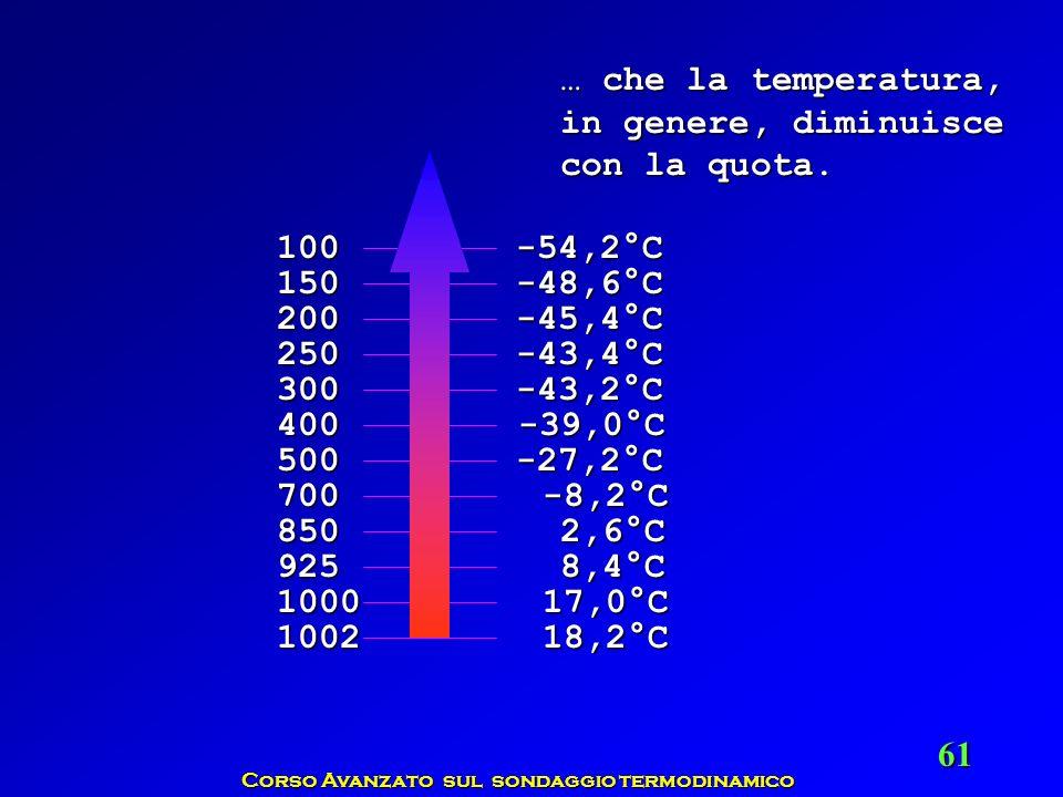 Corso Avanzato sul sondaggio termodinamico 61 … che la temperatura, in genere, diminuisce con la quota. 1002 1000 925 850 700 500 400 300 250 200 150