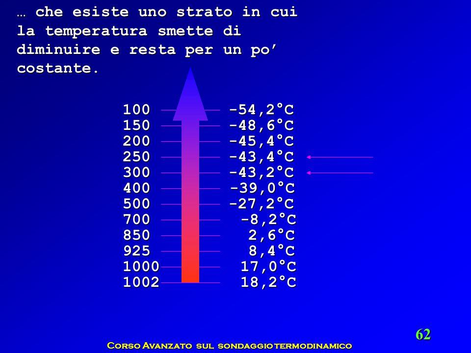 Corso Avanzato sul sondaggio termodinamico 62 … che esiste uno strato in cui la temperatura smette di diminuire e resta per un po costante. 1002 1000