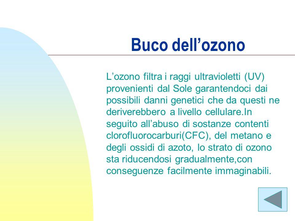 Buco dellozono Lozono filtra i raggi ultravioletti (UV) provenienti dal Sole garantendoci dai possibili danni genetici che da questi ne deriverebbero a livello cellulare.In seguito allabuso di sostanze contenti clorofluorocarburi(CFC), del metano e degli ossidi di azoto, lo strato di ozono sta riducendosi gradualmente,con conseguenze facilmente immaginabili.