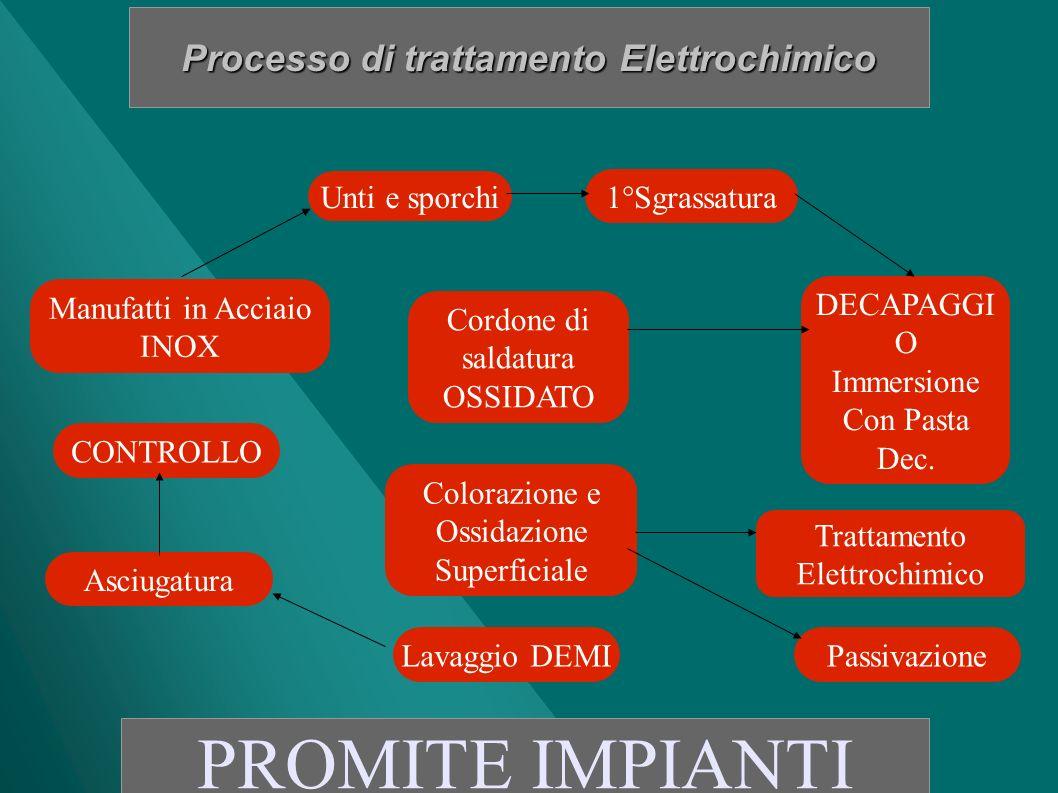 Processo di trattamento Elettrochimico PROMITE IMPIANTI Unti e sporchi Passivazione Cordone di saldatura OSSIDATO Colorazione e Ossidazione Superficia