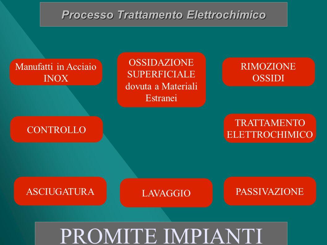 Processo Trattamento Elettrochimico PROMITE IMPIANTI Manufatti in Acciaio INOX OSSIDAZIONE SUPERFICIALE dovuta a Materiali Estranei RIMOZIONE OSSIDI T