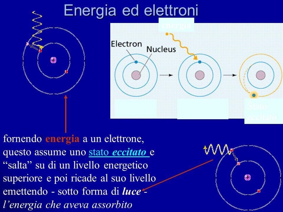 Energia ed elettroni fornendo energia a un elettrone, questo assume uno stato eccitato e salta su di un livello energetico superiore e poi ricade al s