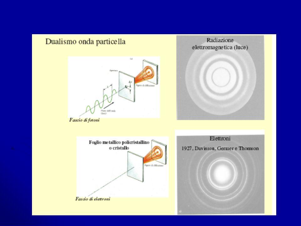 Niels Bohr (1885-1962) e latomo di idrogeno latomo di idrogenolatomo di idrogeno Bohr misurò lenergia associata a ogni onda emessa da atomi di idrogeno ( 1 protone e 1 elettrone ) eccitati Bohr misurò lenergia associata a ogni onda emessa da atomi di idrogeno ( 1 protone e 1 elettrone ) eccitati ipotizzò che lelettrone potesse assorbire solo quantità discrete di energia (quanti) con cui ipotizzò che lelettrone potesse assorbire solo quantità discrete di energia (quanti) con cui vincere lattrazione del nucleo e allontanarsi da esso di una quantità legata allenergia assorbita, e quindi vincere lattrazione del nucleo e allontanarsi da esso di una quantità legata allenergia assorbita, e quindi ricadere al suo posto, cedendo i quanti assorbiti ricadere al suo posto, cedendo i quanti assorbiti la frequenza ( ) dellonda emessa dallelettrone eccitato = differenza di energia tra le dueposizioni o distanze dal nucleo alle quali può collocarsi (ΔE= h ) assorbendo e cedendo alternativamente lenergia la frequenza ( ) dellonda emessa dallelettrone eccitato = differenza di energia tra le dueposizioni o distanze dal nucleo alle quali può collocarsi (ΔE= h ) assorbendo e cedendo alternativamente lenergia