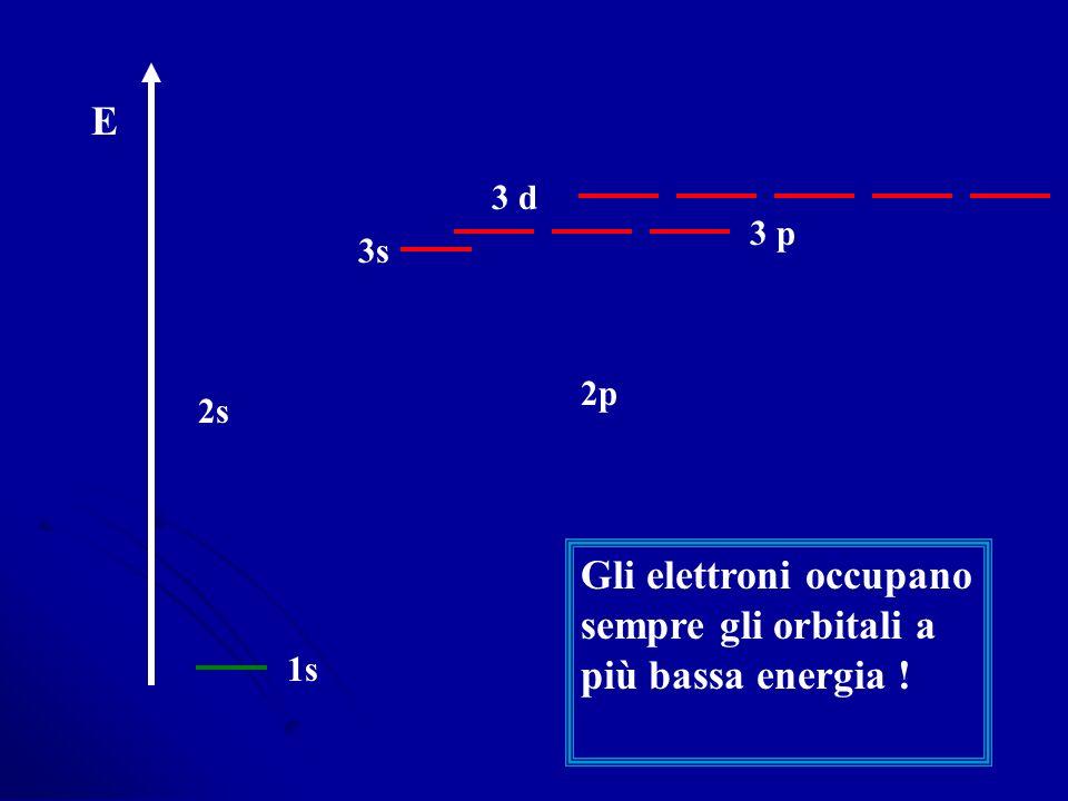 E 1s 2s 2p 3 p 3s 3 d Gli elettroni occupano sempre gli orbitali a più bassa energia !