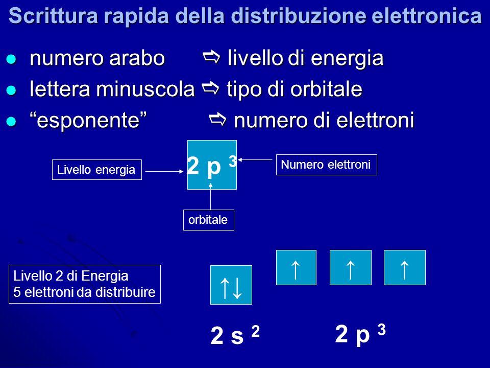 Scrittura rapida della distribuzione elettronica numero arabo livello di energia numero arabo livello di energia lettera minuscola tipo di orbitale le